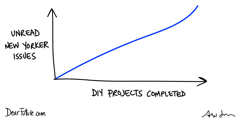 Graph showing the linear relationship between DIY projects completed and unread issues of the New Yorker piling up.